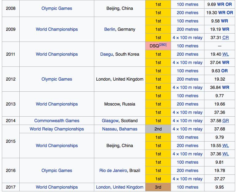 Usain Bolt medals
