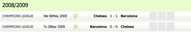 Chelsea vs Barcelona, head to head