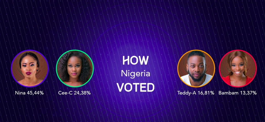 Bam Bam and Teddy A got the least votes, BBNaija
